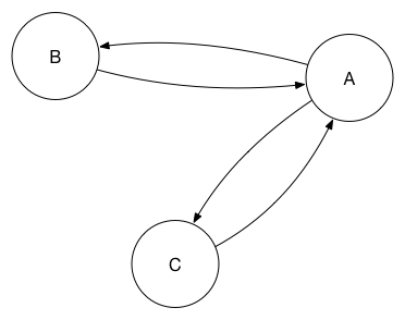 A basic three peer replication with primary