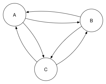 A three peer cyclic replication
