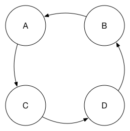 A more complicated circular replication